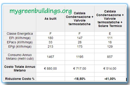 La certificazione energetica, il solare termico e le caldaie a ...