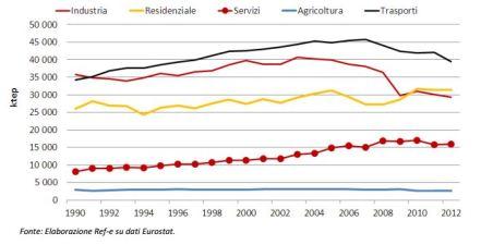 Consumo finale di energia per settore