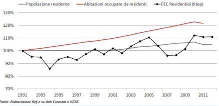 I driver dell'aumento dei consumi residenziali