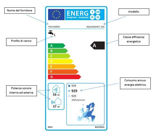 efficienza-energetica-scaldabagno-pompa-di-calore
