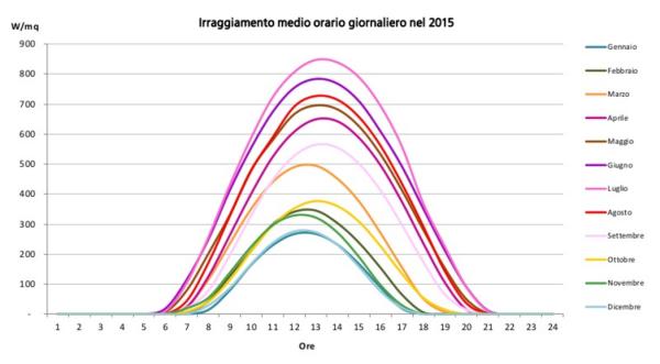 irraggiamento solare in italia.png